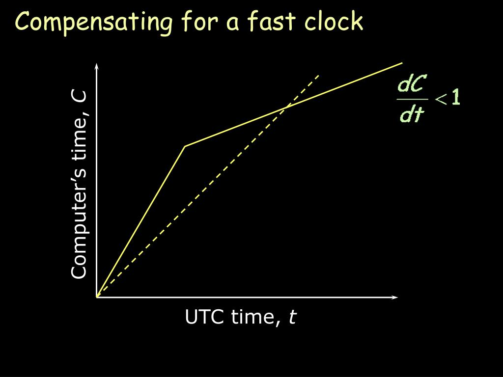 Compensating for a fast clock