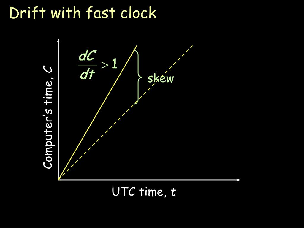 Drift with fast clock