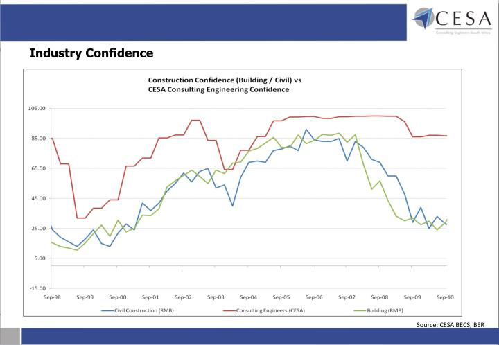 Industry Confidence
