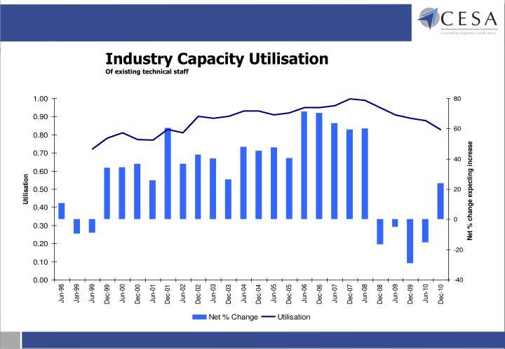 Industry Capacity Utilisation