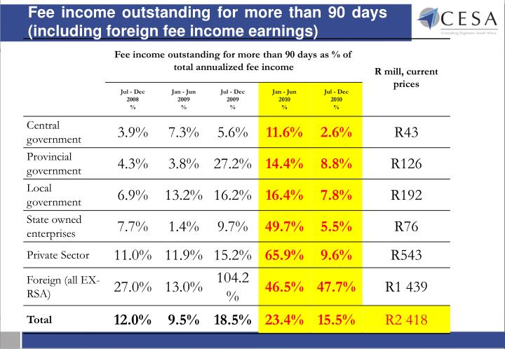 Fee income outstanding for more than 90 days  (including foreign fee income earnings)
