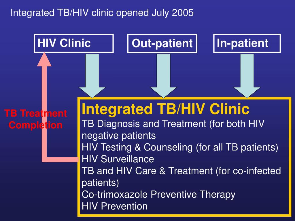 Integrated TB/HIV clinic opened July 2005