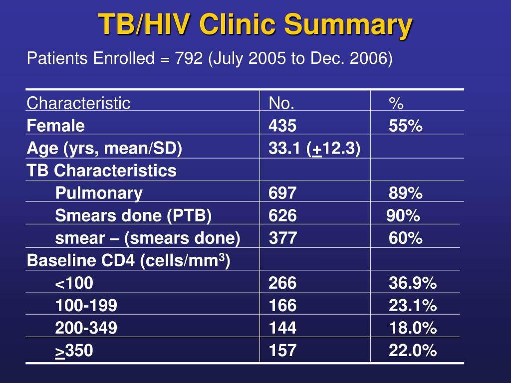 TB/HIV Clinic Summary
