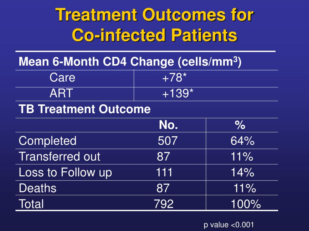 Treatment Outcomes for