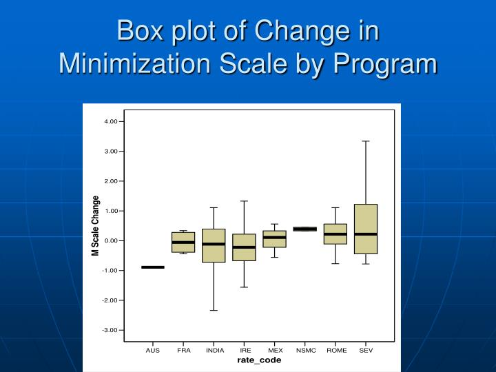 Box plot of Change in
