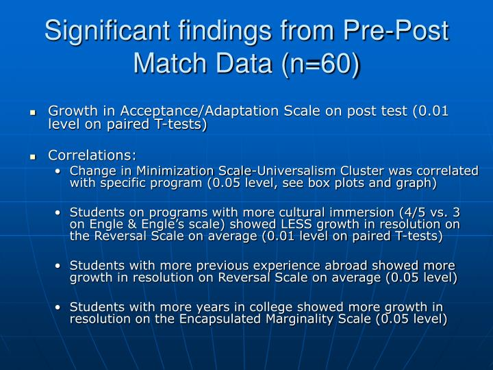 Significant findings from Pre-Post Match Data (n=60)