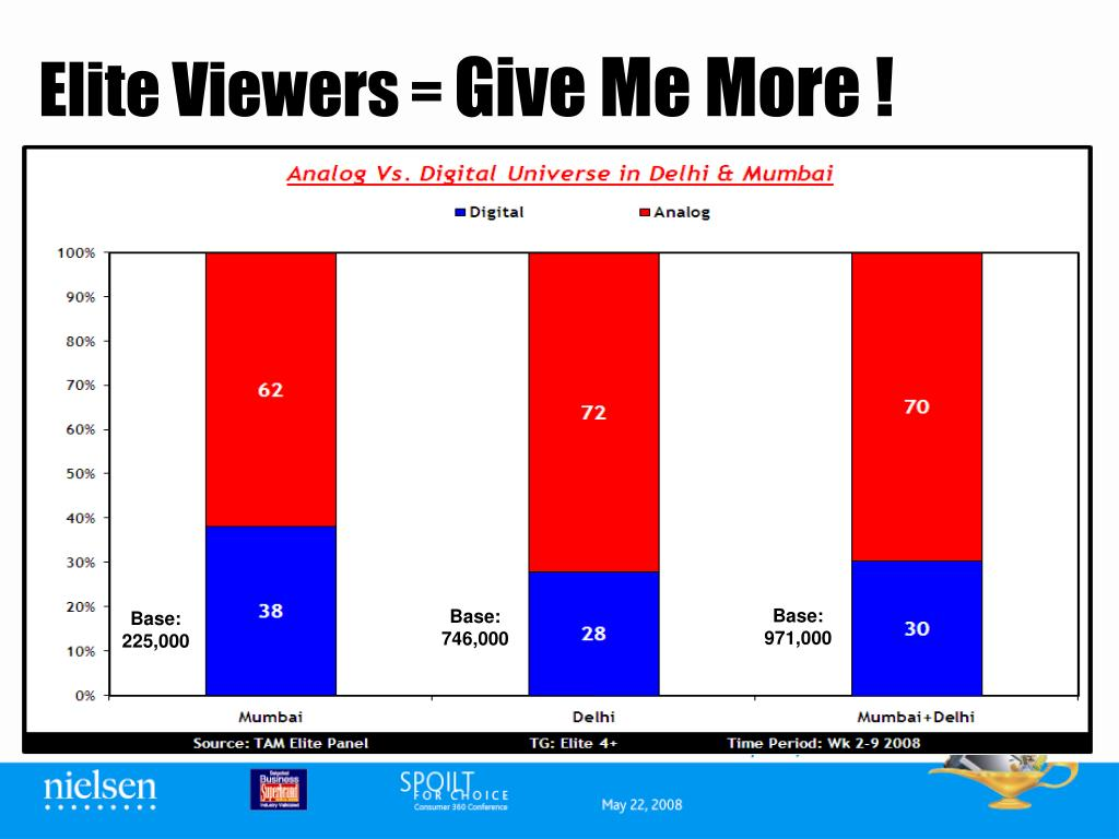 Elite Viewers