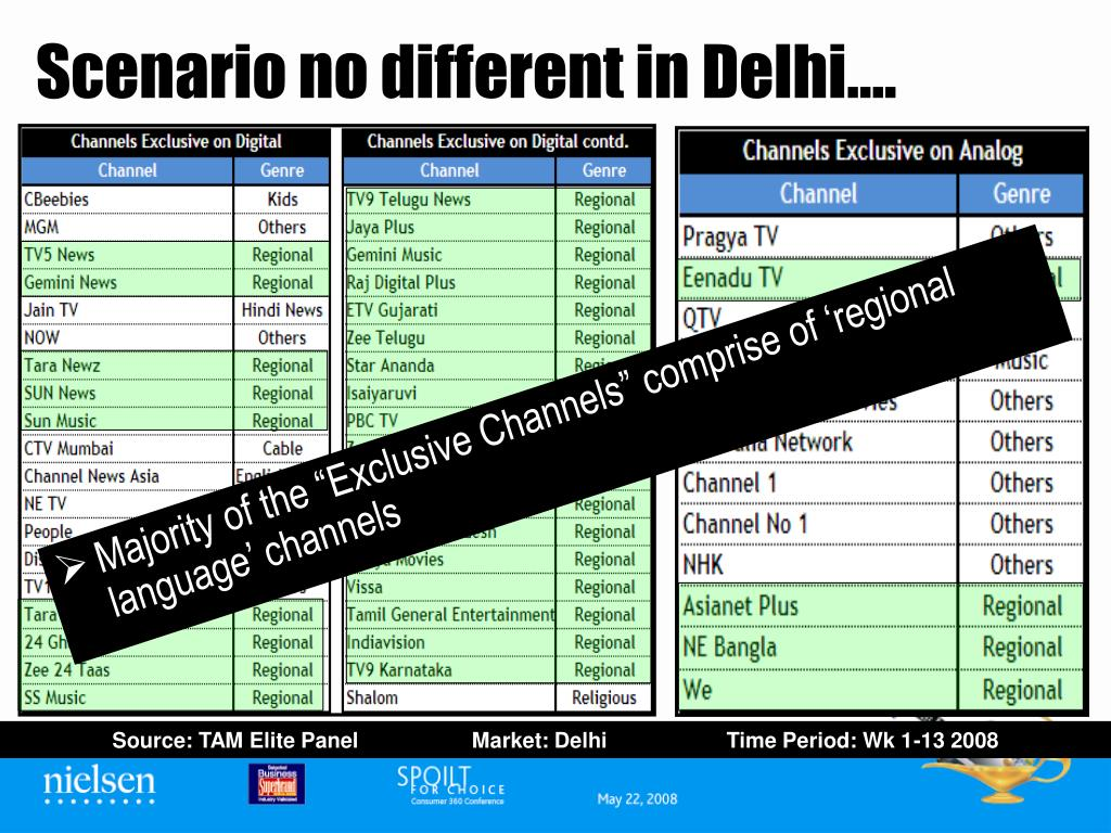 Scenario no different in Delhi….