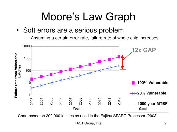 Moore s law graph