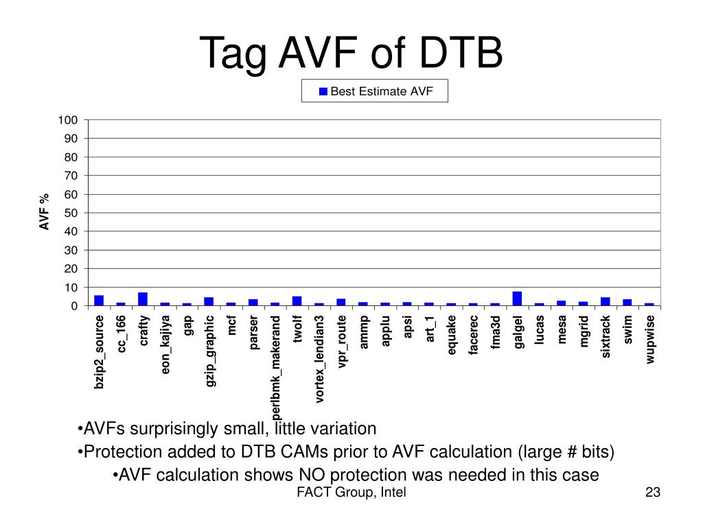 Tag AVF of DTB