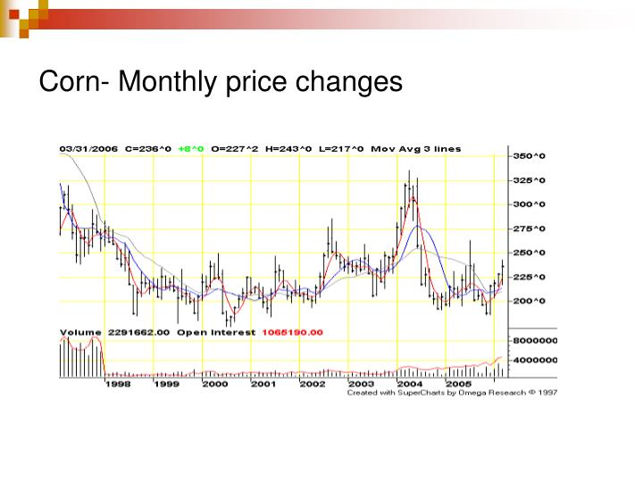 Corn- Monthly price changes