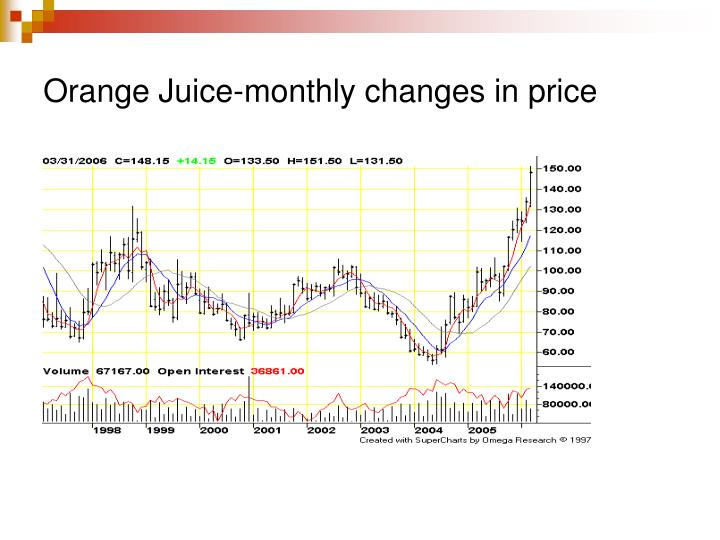 Orange Juice-monthly changes in price