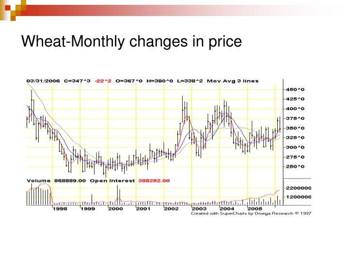 Wheat-Monthly changes in price