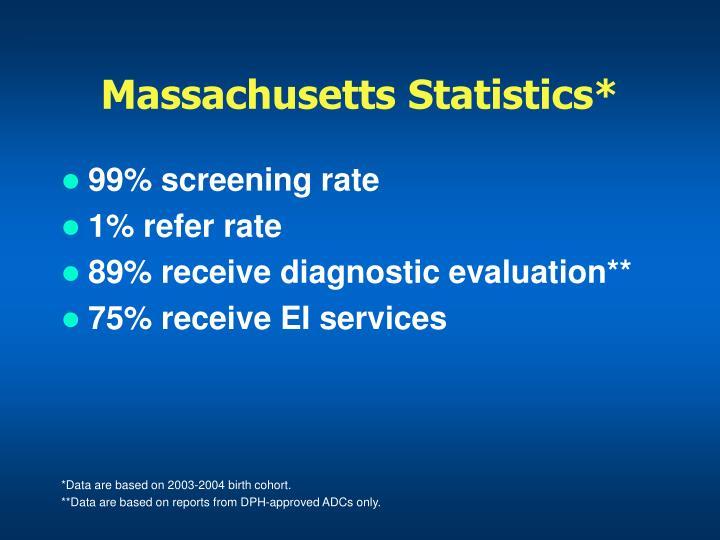 Massachusetts Statistics*