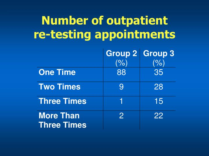 Number of outpatient