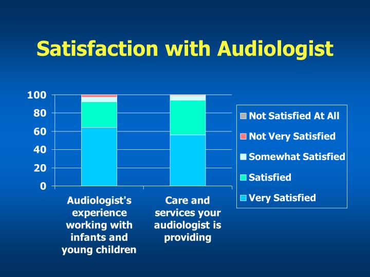 Satisfaction with Audiologist