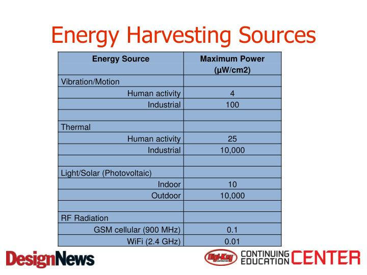 Energy Harvesting Sources