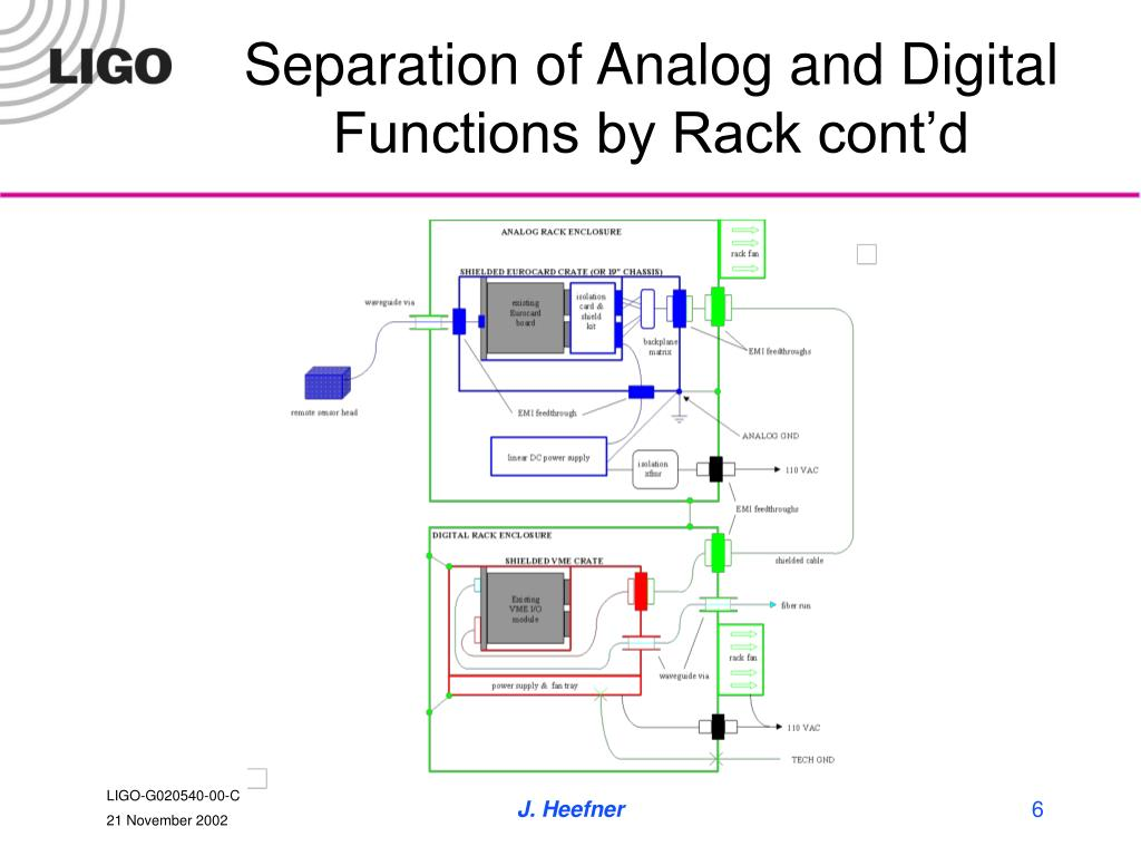 Separation of Analog and Digital Functions by Rack cont'd