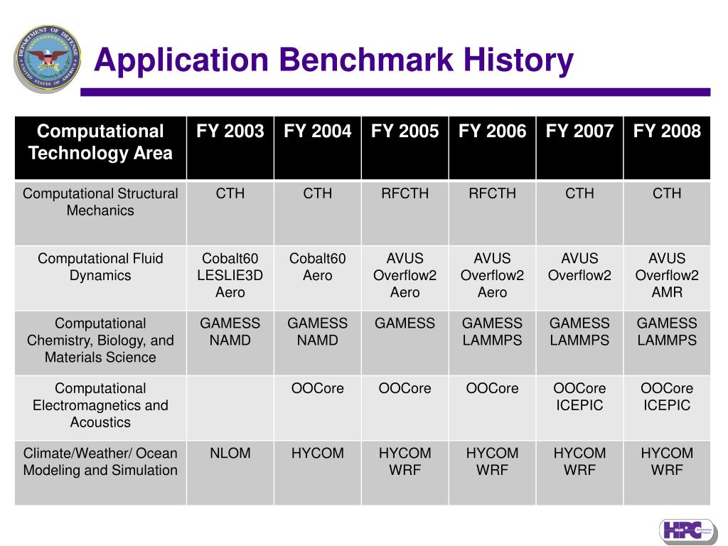 Application Benchmark History