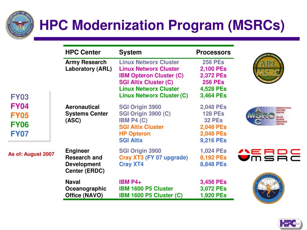 HPC Modernization Program (MSRCs)