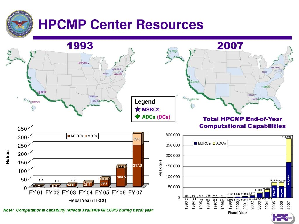 HPCMP Center Resources