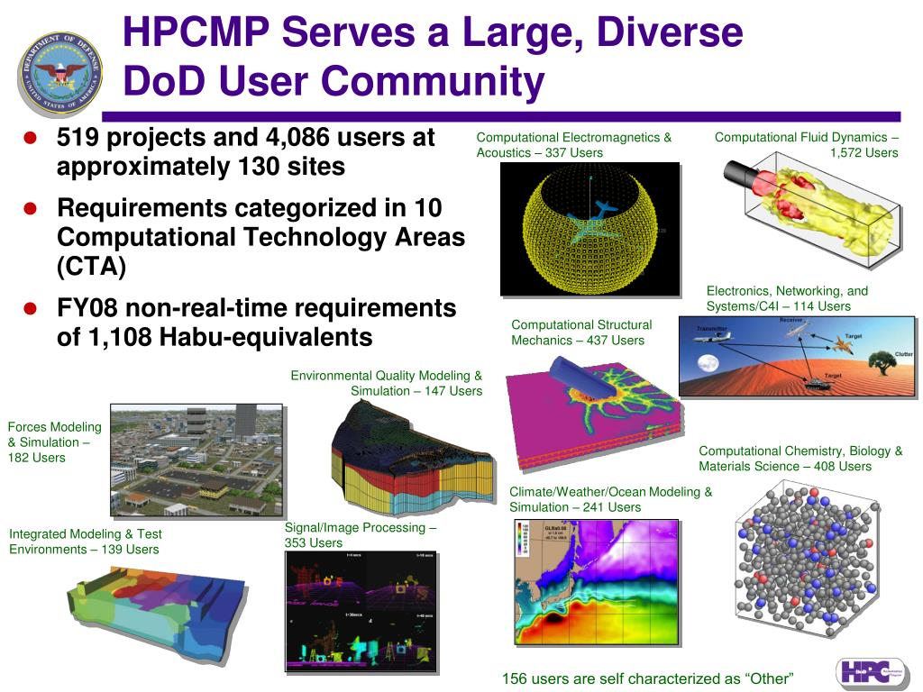 HPCMP Serves a Large, Diverse DoD User Community