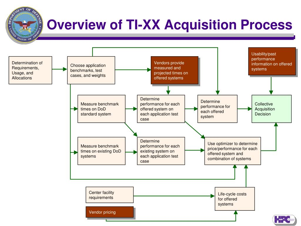 Overview of TI-XX Acquisition Process
