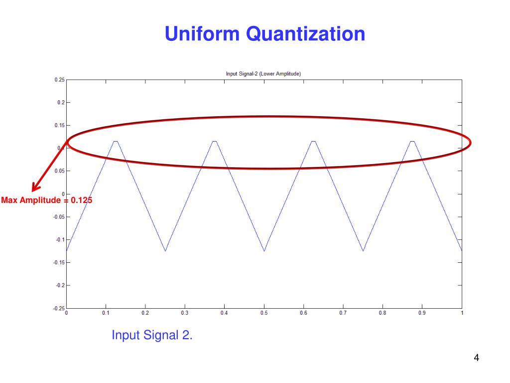 Max Amplitude = 0.125