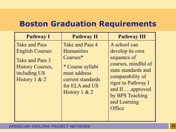 Boston Graduation Requirements