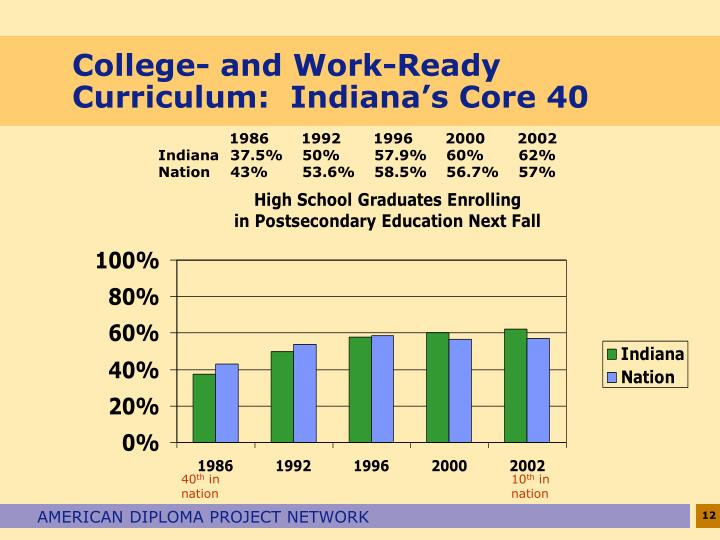 College- and Work-Ready Curriculum:  Indiana's Core 40