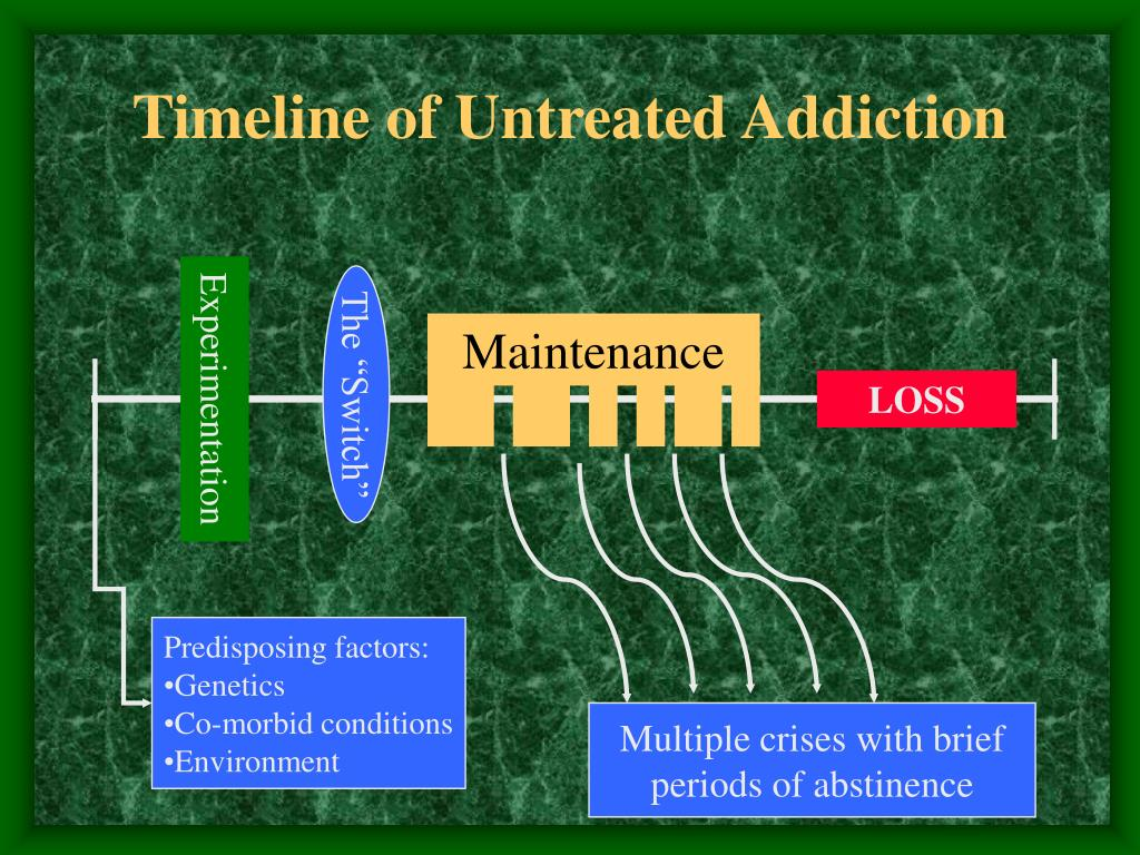 Timeline of Untreated Addiction
