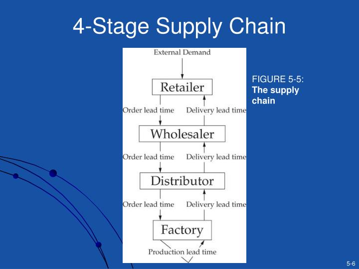 4-Stage Supply Chain