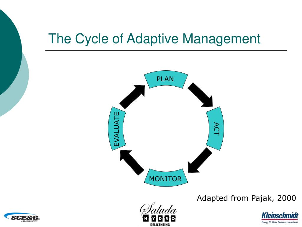 The Cycle of Adaptive Management