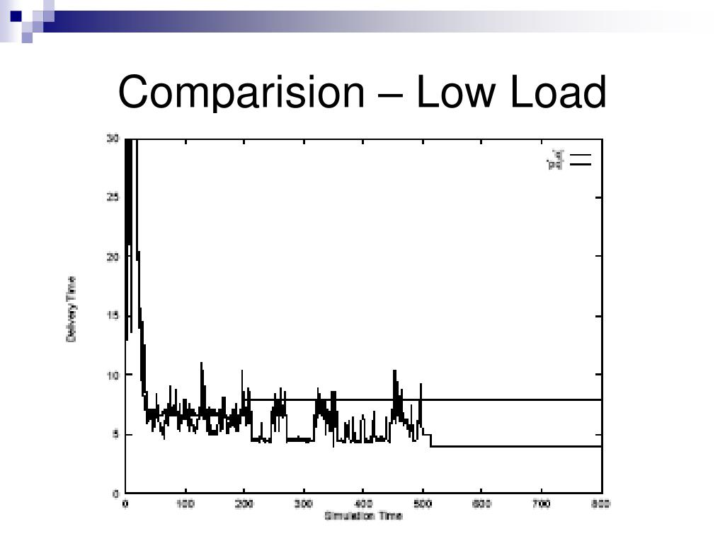 Comparision – Low Load