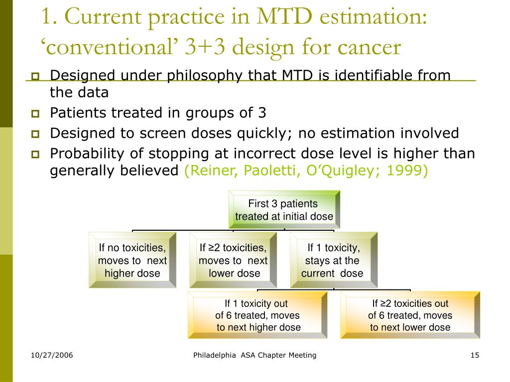 1. Current practice in MTD estimation: 'conventional' 3+3 design for cancer