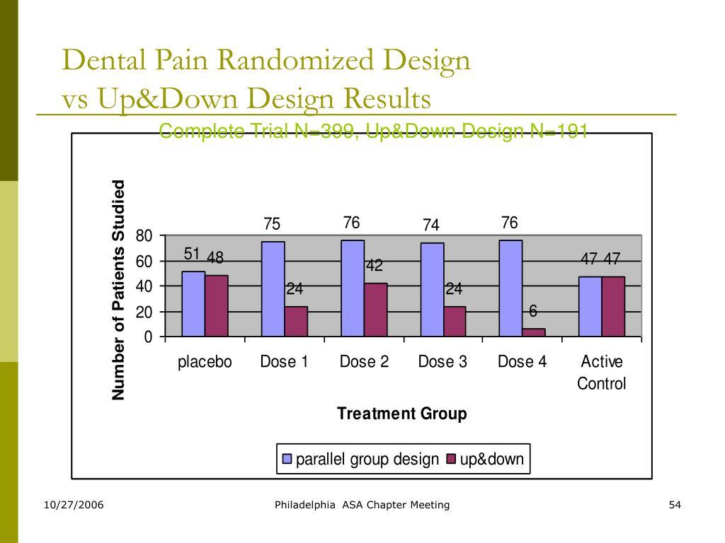 Dental Pain Randomized Design