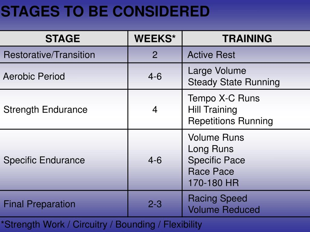STAGES TO BE CONSIDERED