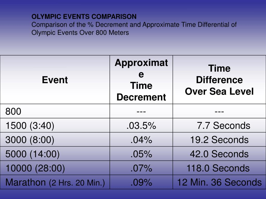 OLYMPIC EVENTS COMPARISON