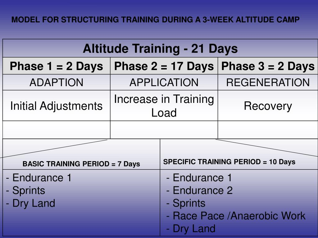 MODEL FOR STRUCTURING TRAINING DURING A 3-WEEK ALTITUDE CAMP