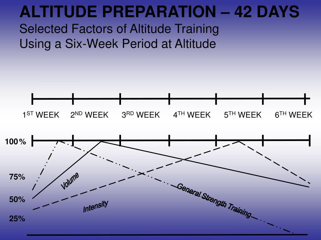 ALTITUDE PREPARATION – 42 DAYS