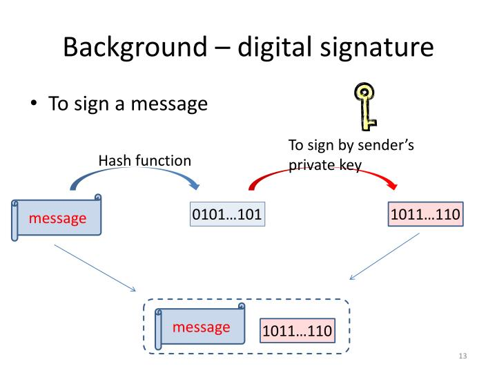 Background – digital signature