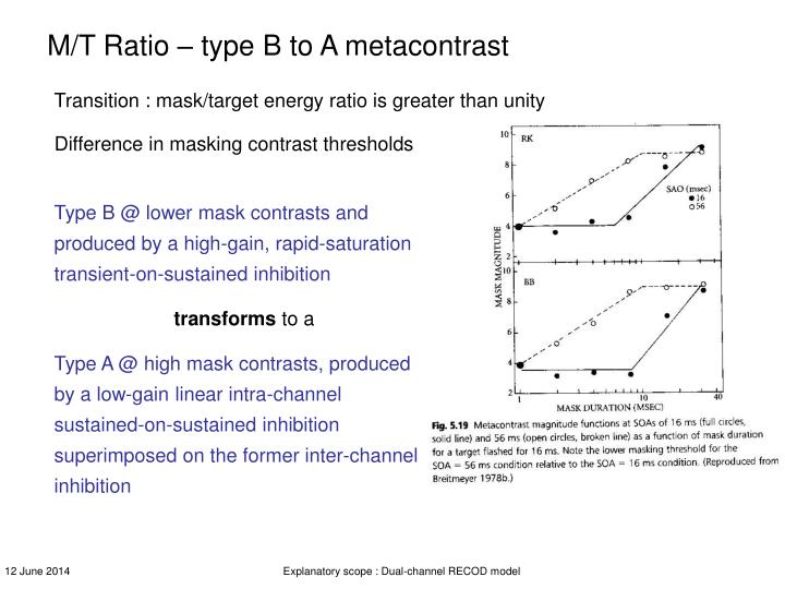 M/T Ratio – type B to A metacontrast
