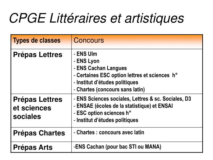 CPGE Littéraires et artistiques