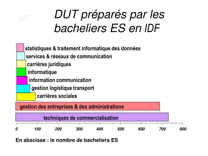 statistiques & traitement informatique des données