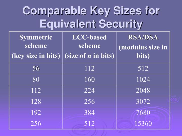 Comparable Key Sizes for Equivalent Security