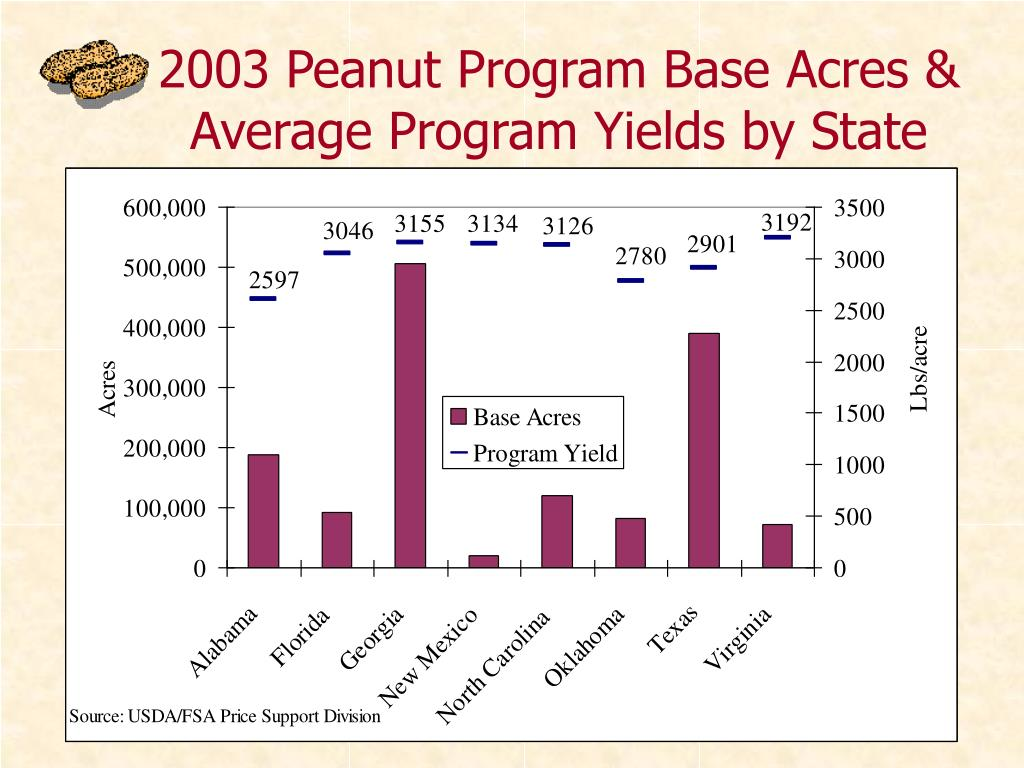 2003 Peanut Program Base Acres & Average Program Yields by State