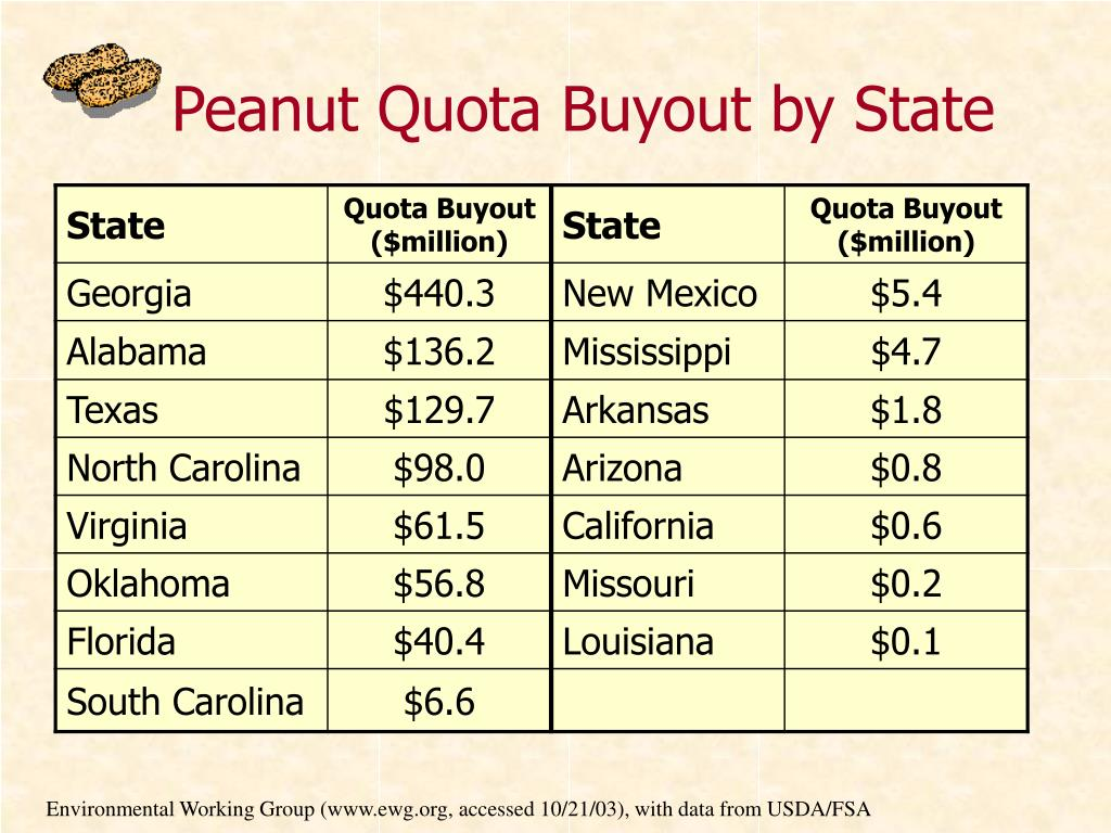 Peanut Quota Buyout by State