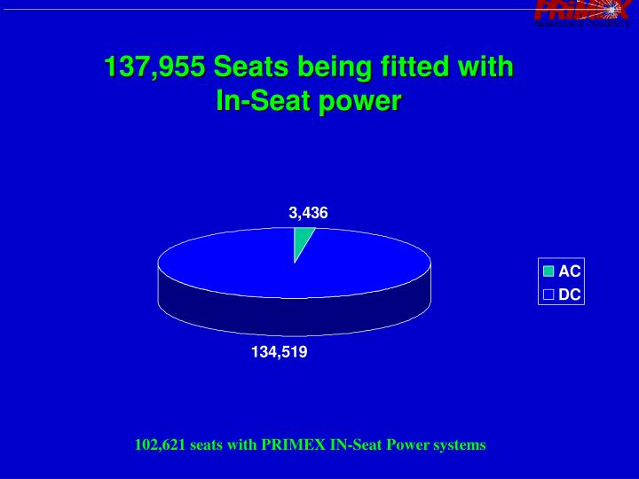 137,955 Seats being fitted with