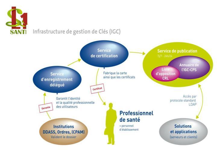 Infrastructure de gestion de Clés
