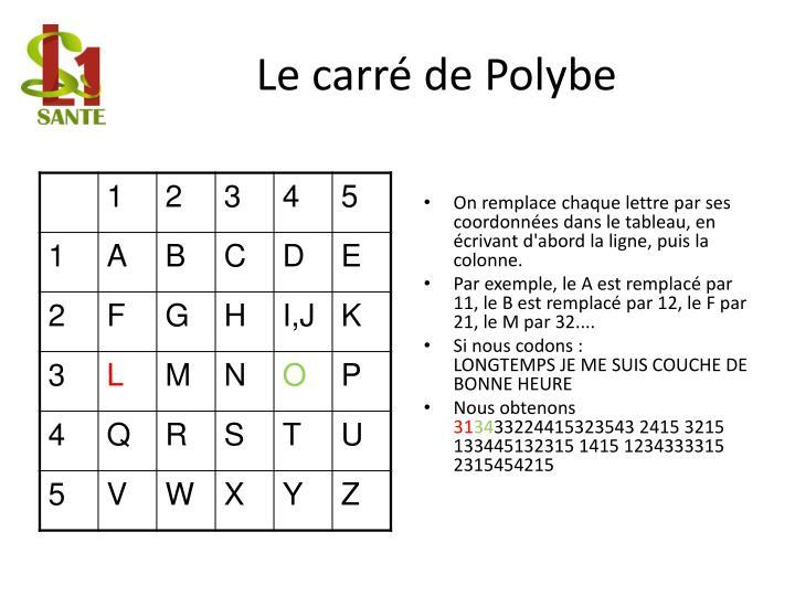Le carré de Polybe